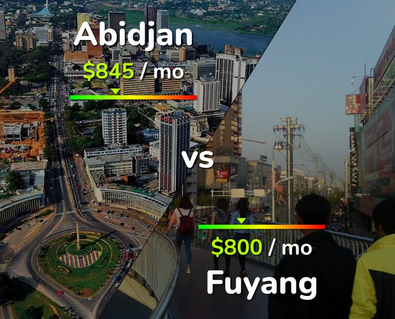 Cost of living in Abidjan vs Fuyang infographic