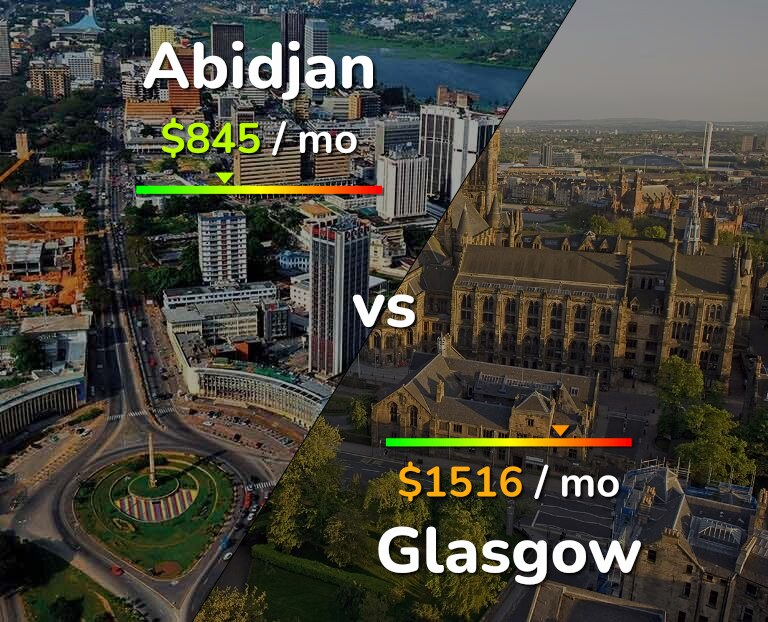 Cost of living in Abidjan vs Glasgow infographic