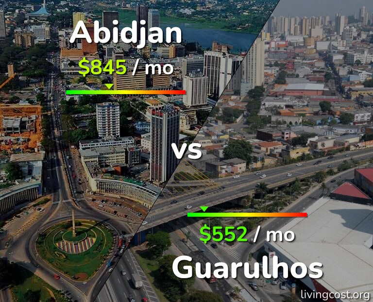 Cost of living in Abidjan vs Guarulhos infographic