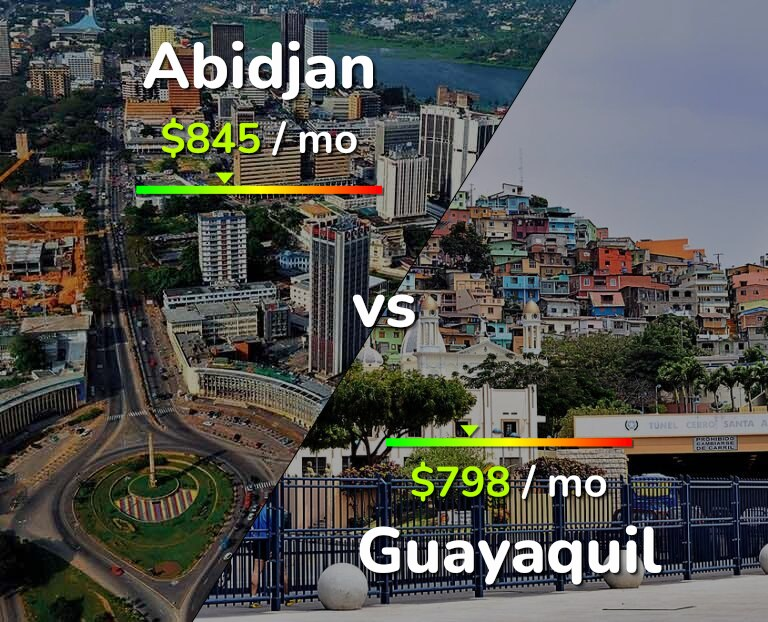 Cost of living in Abidjan vs Guayaquil infographic