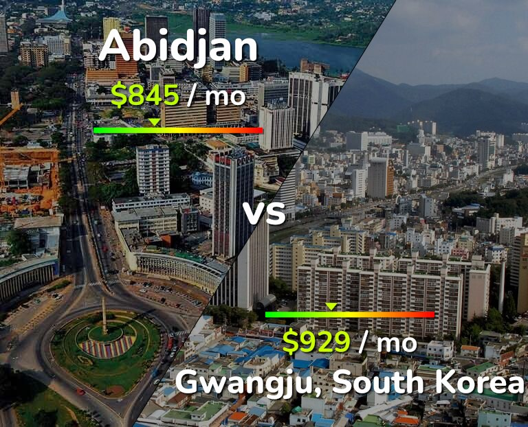 Cost of living in Abidjan vs Gwangju infographic
