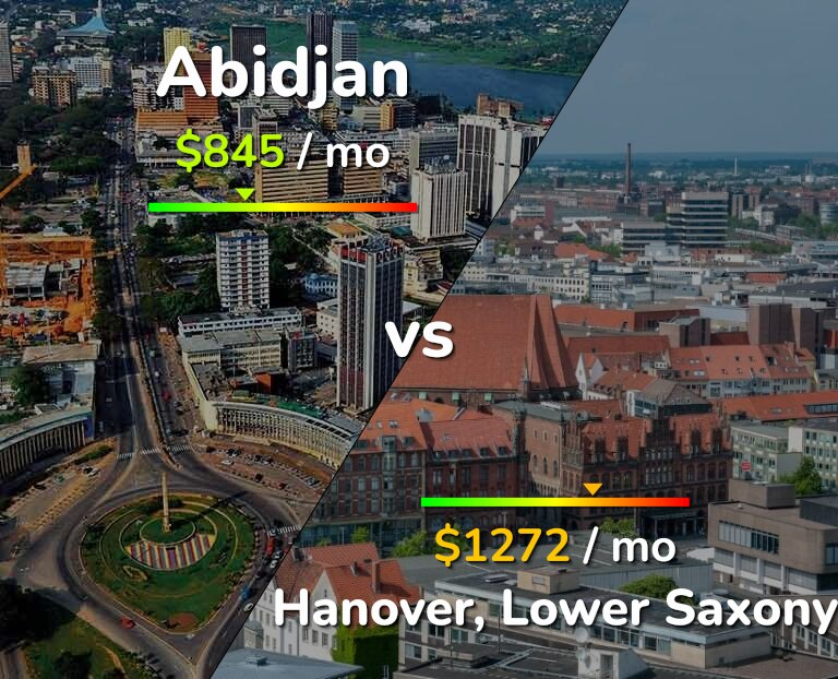 Cost of living in Abidjan vs Hanover infographic