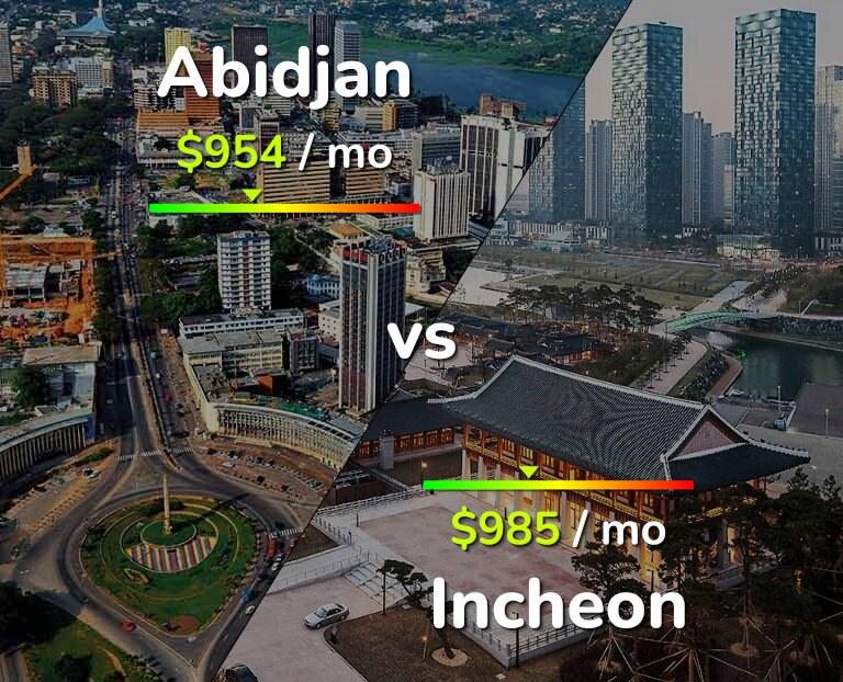 Cost of living in Abidjan vs Incheon infographic