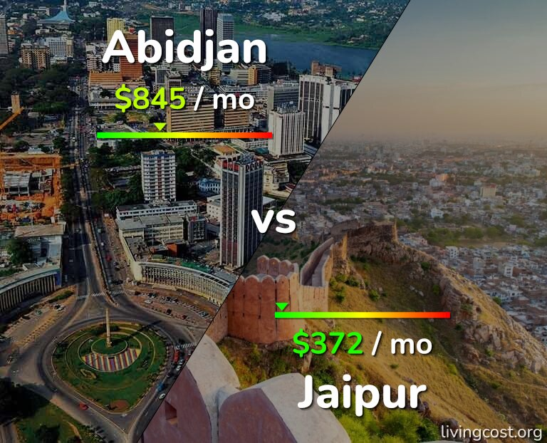 Cost of living in Abidjan vs Jaipur infographic