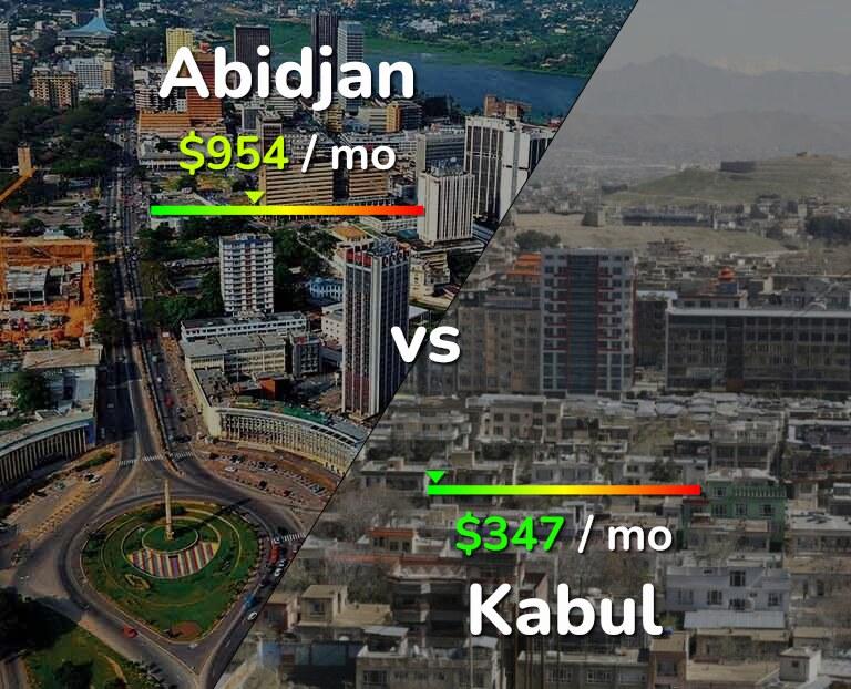 Cost of living in Abidjan vs Kabul infographic