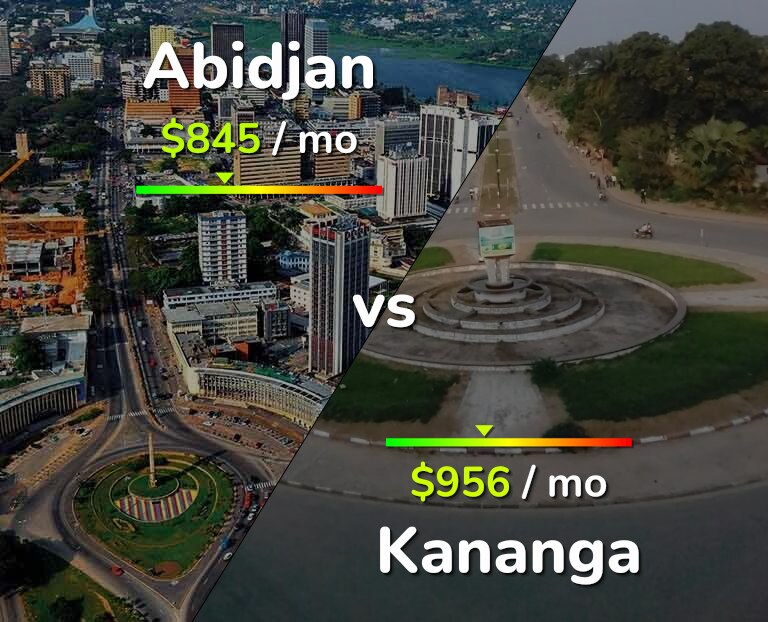 Cost of living in Abidjan vs Kananga infographic