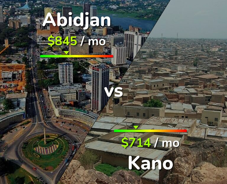 Cost of living in Abidjan vs Kano infographic