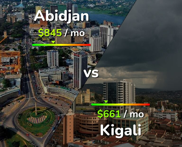 Cost of living in Abidjan vs Kigali infographic