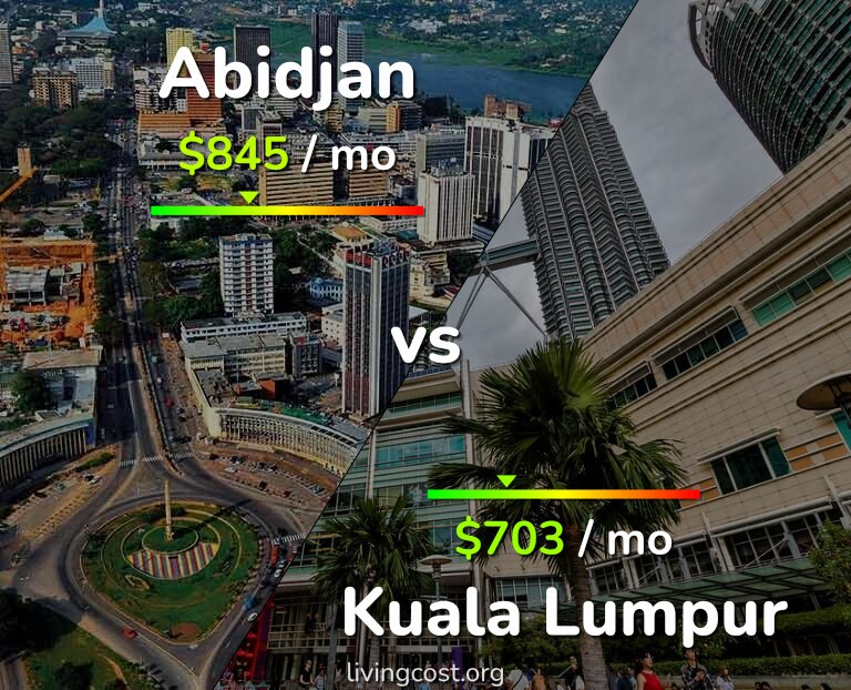 Cost of living in Abidjan vs Kuala Lumpur infographic