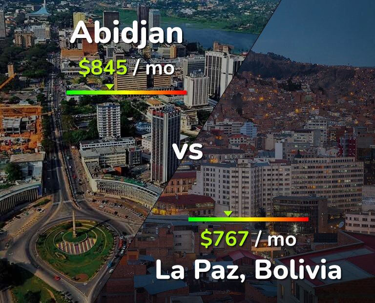 Cost of living in Abidjan vs La Paz infographic