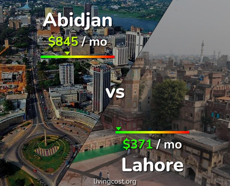 Cost of living in Abidjan vs Lahore infographic