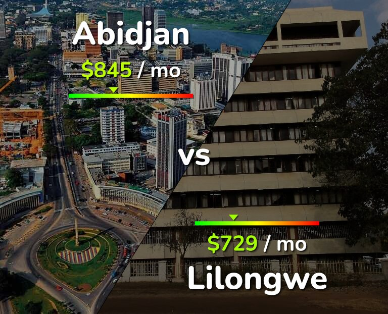 Cost of living in Abidjan vs Lilongwe infographic