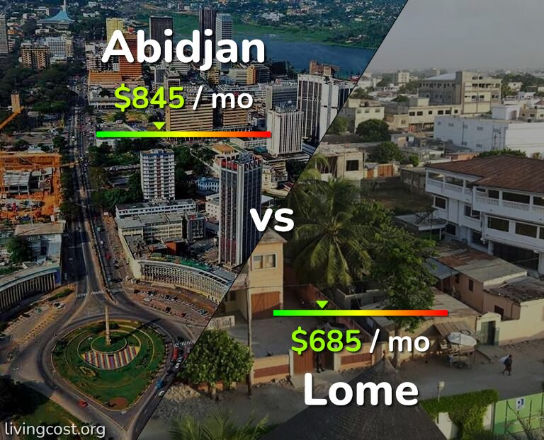 Cost of living in Abidjan vs Lome infographic