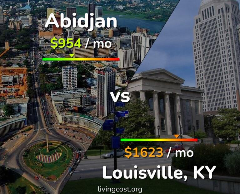 Cost of living in Abidjan vs Louisville infographic