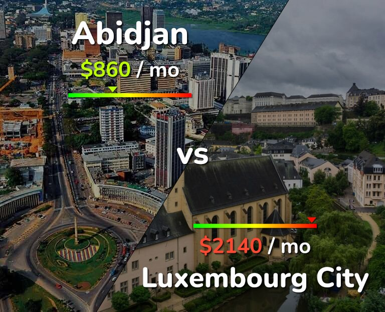 Cost of living in Abidjan vs Luxembourg infographic