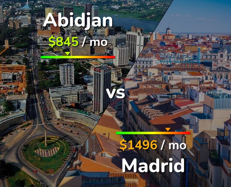 Cost of living in Abidjan vs Madrid infographic