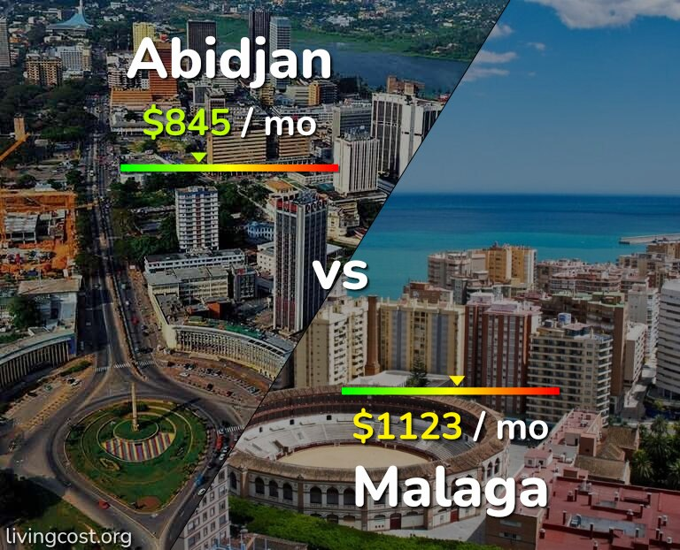 Cost of living in Abidjan vs Malaga infographic