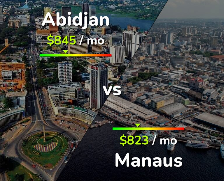 Cost of living in Abidjan vs Manaus infographic