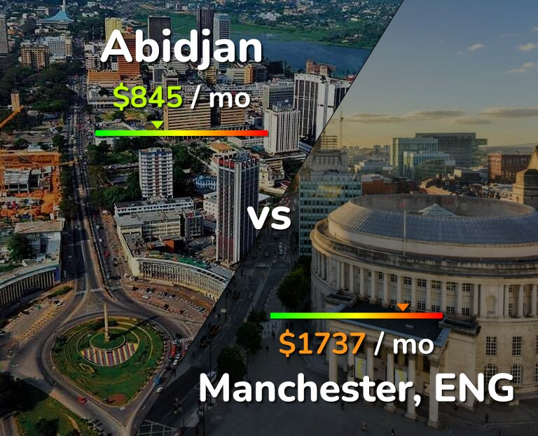 Cost of living in Abidjan vs Manchester infographic