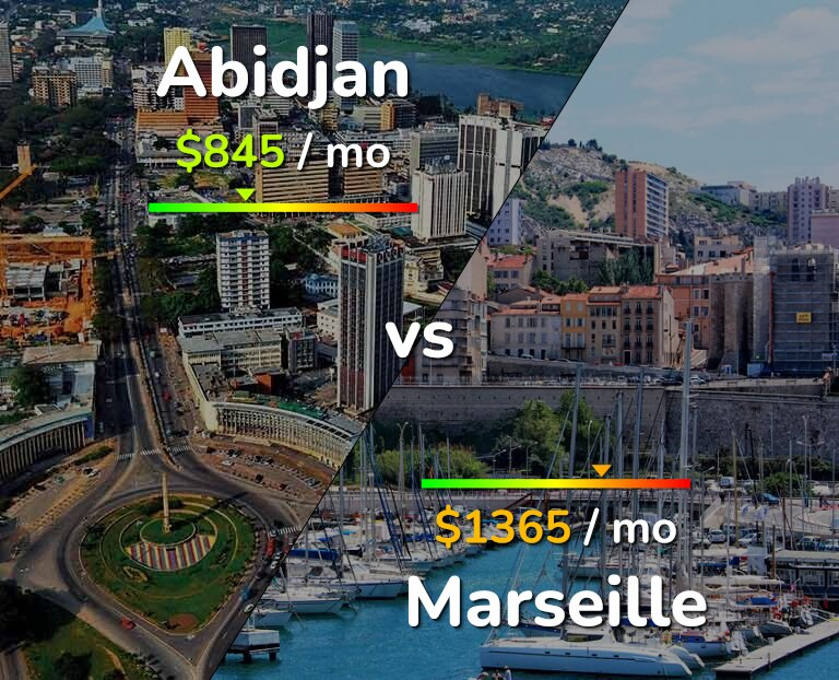 Cost of living in Abidjan vs Marseille infographic