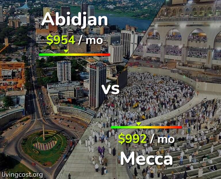Cost of living in Abidjan vs Mecca infographic
