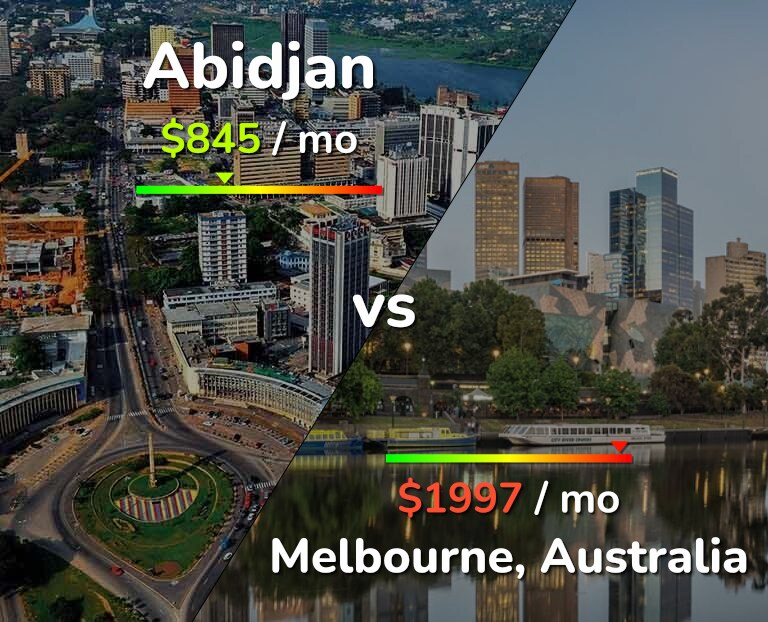 Cost of living in Abidjan vs Melbourne infographic
