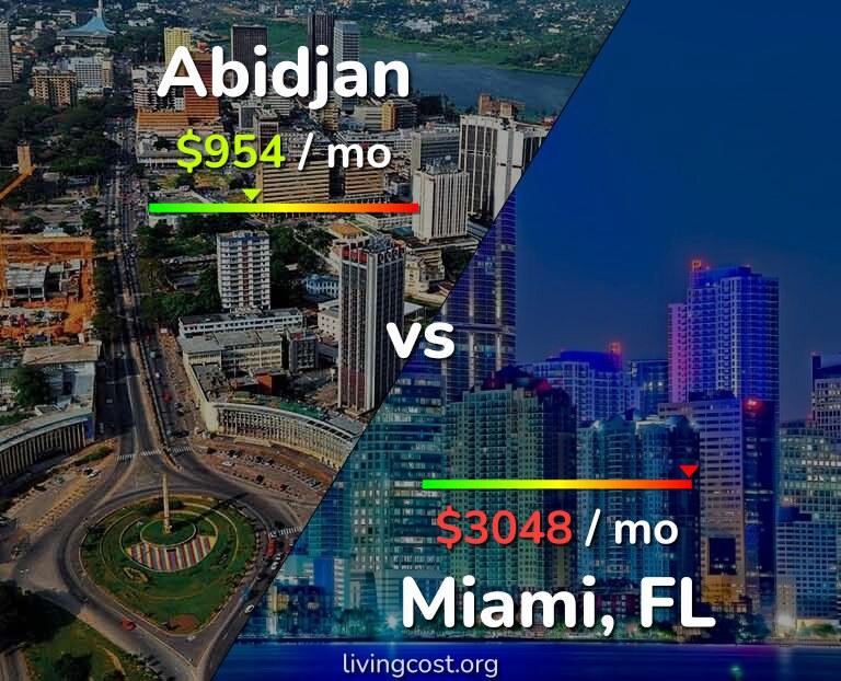 Cost of living in Abidjan vs Miami infographic