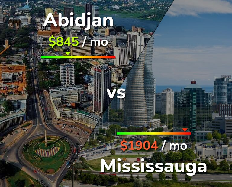 Cost of living in Abidjan vs Mississauga infographic