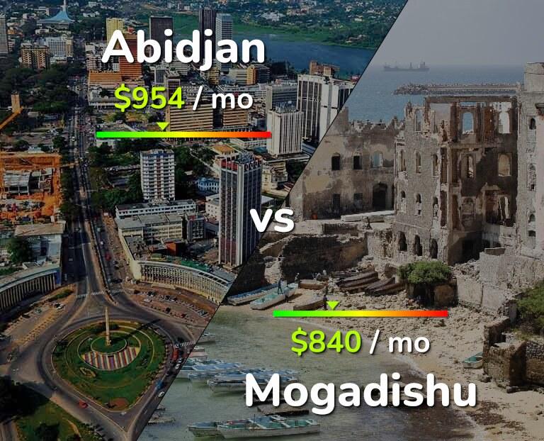 Cost of living in Abidjan vs Mogadishu infographic
