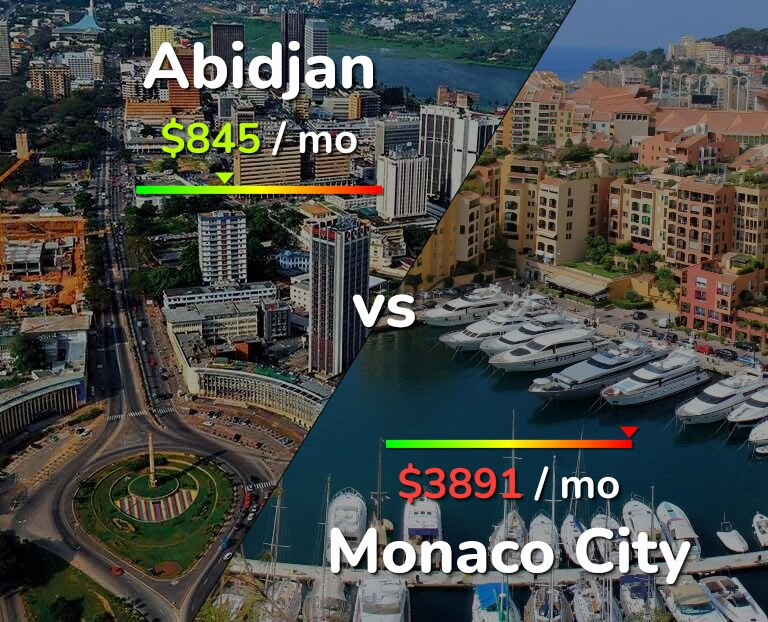 Cost of living in Abidjan vs Monaco infographic