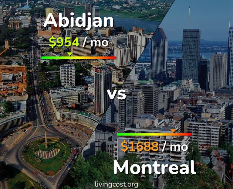 Cost of living in Abidjan vs Montreal infographic