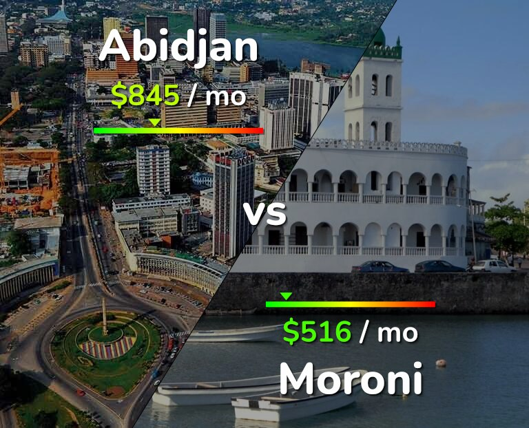 Cost of living in Abidjan vs Moroni infographic