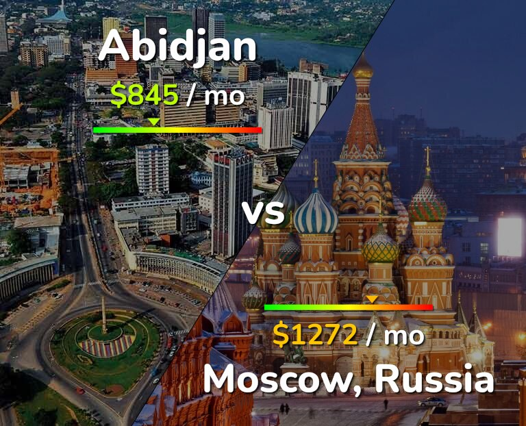 Cost of living in Abidjan vs Moscow infographic