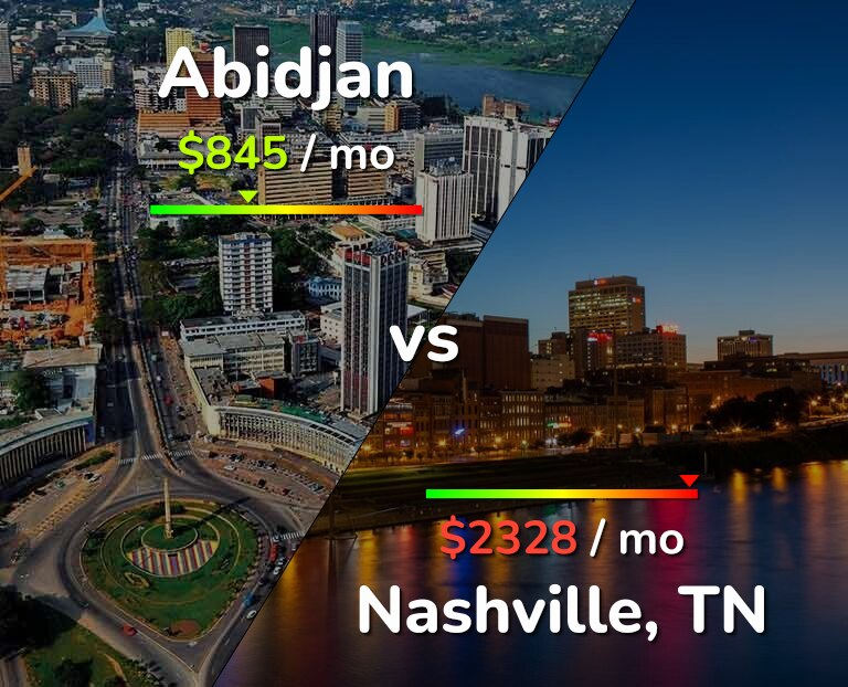 Cost of living in Abidjan vs Nashville infographic