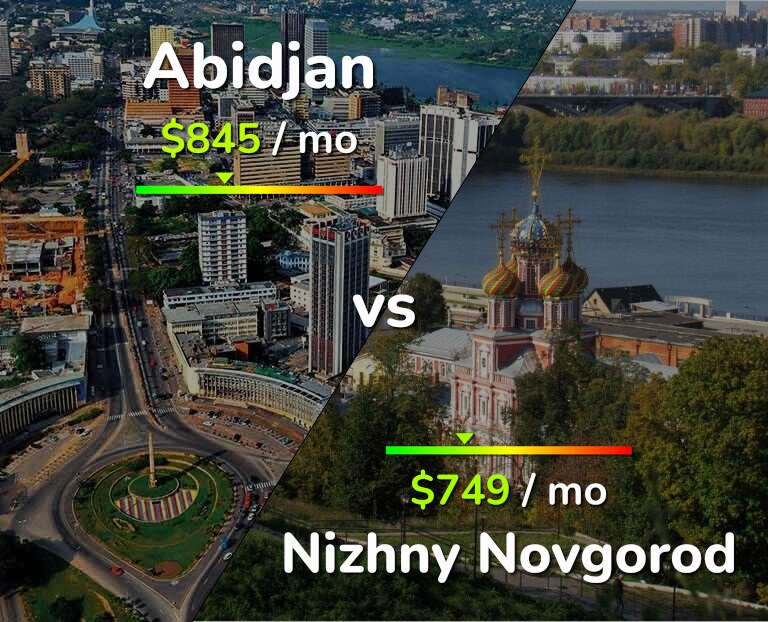 Cost of living in Abidjan vs Nizhny Novgorod infographic