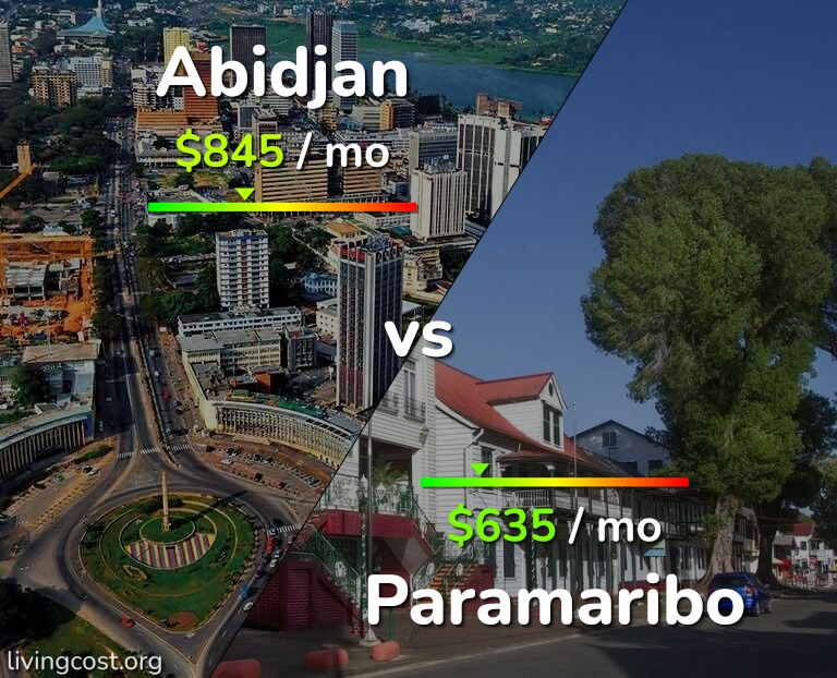 Cost of living in Abidjan vs Paramaribo infographic