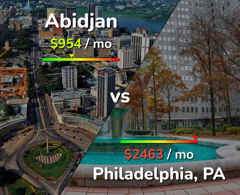 Cost of living in Abidjan vs Philadelphia infographic