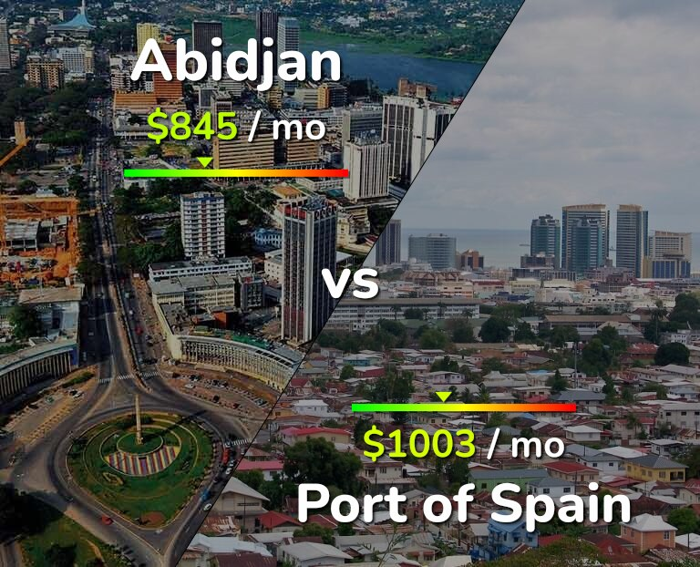 Cost of living in Abidjan vs Port of Spain infographic