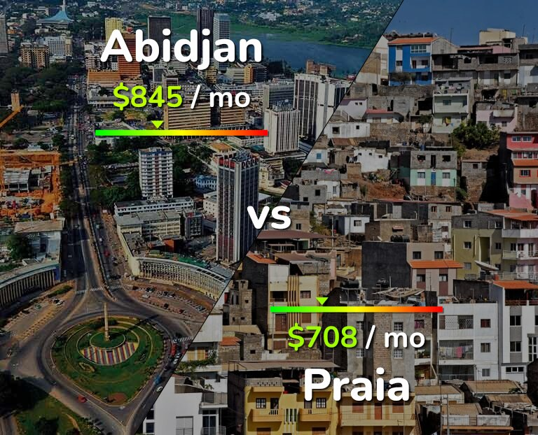 Cost of living in Abidjan vs Praia infographic