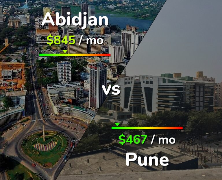 Cost of living in Abidjan vs Pune infographic