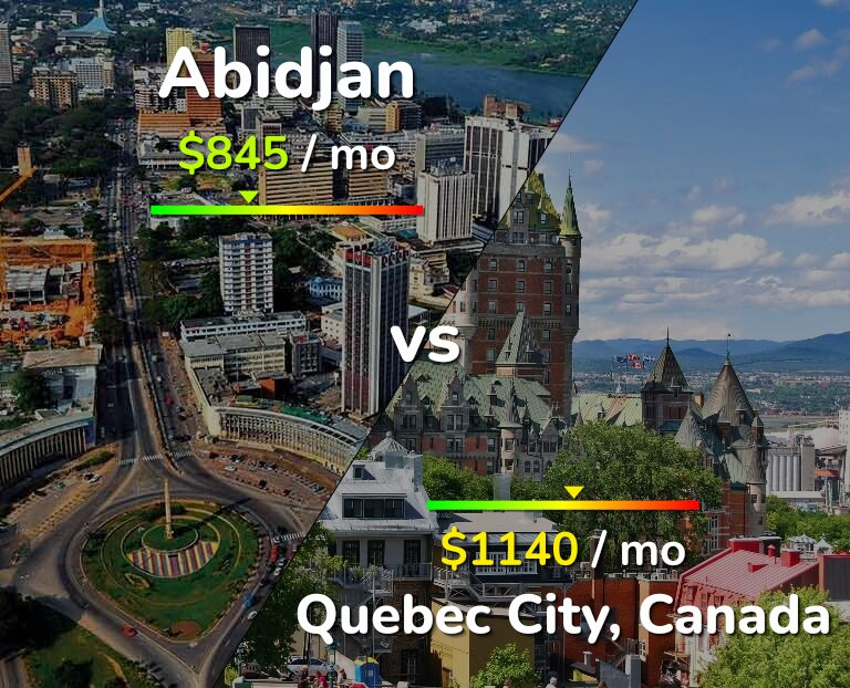 Cost of living in Abidjan vs Quebec infographic