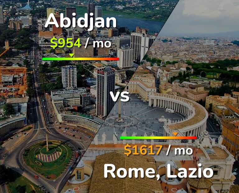 Cost of living in Abidjan vs Rome infographic