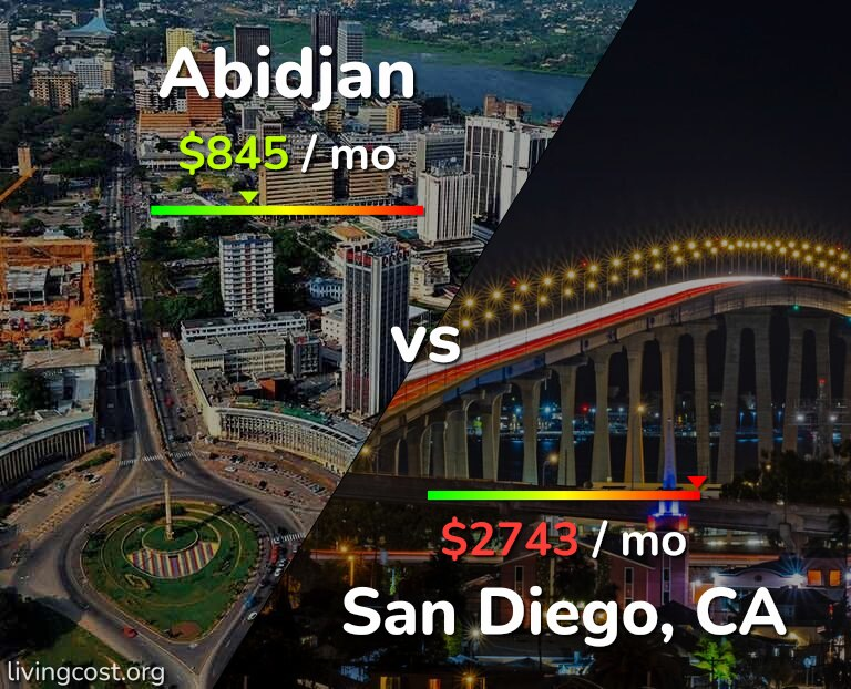 Cost of living in Abidjan vs San Diego infographic