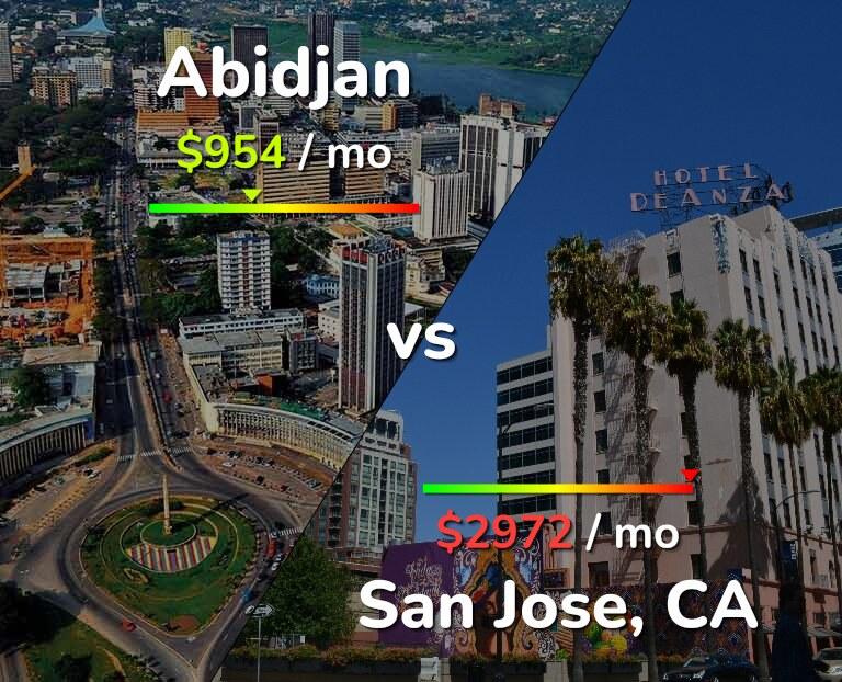 Cost of living in Abidjan vs San Jose infographic