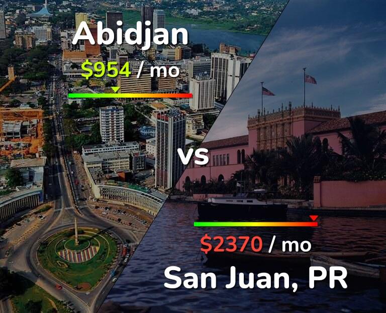 Cost of living in Abidjan vs San Juan infographic