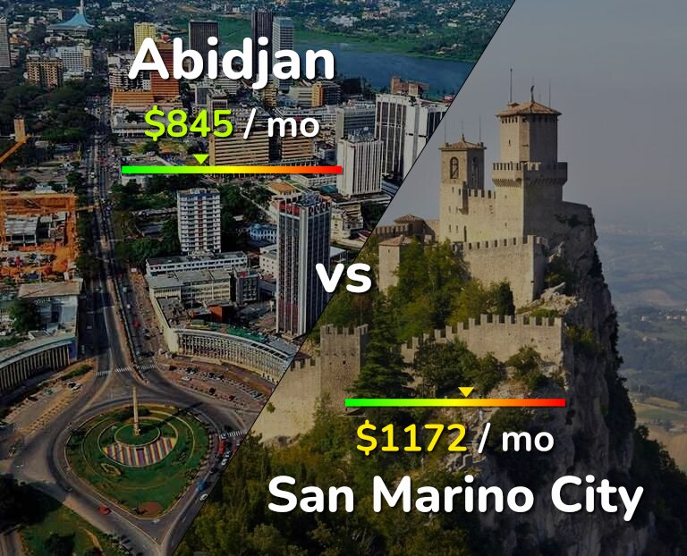 Cost of living in Abidjan vs San Marino infographic