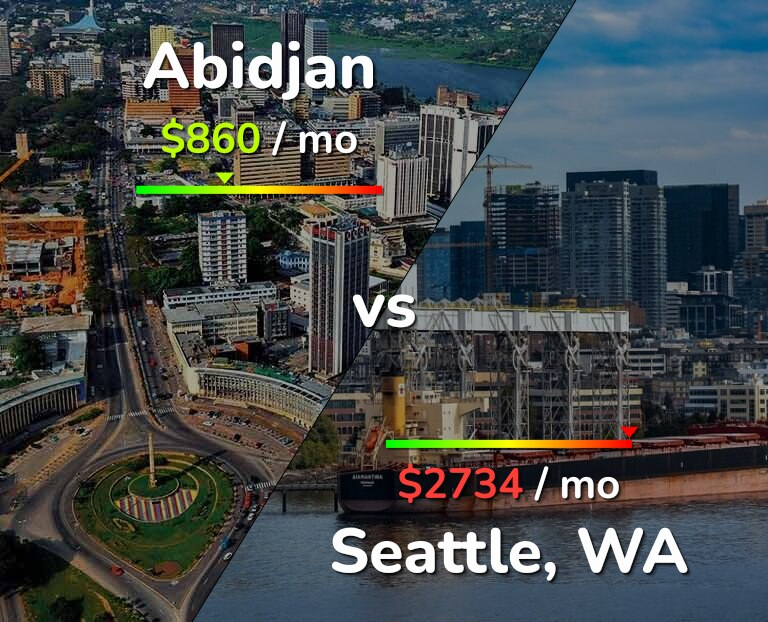Cost of living in Abidjan vs Seattle infographic