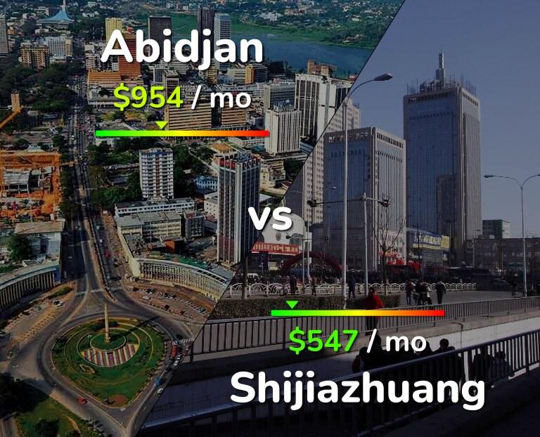 Cost of living in Abidjan vs Shijiazhuang infographic
