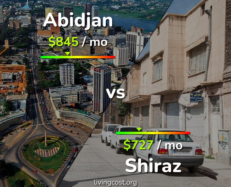 Cost of living in Abidjan vs Shiraz infographic