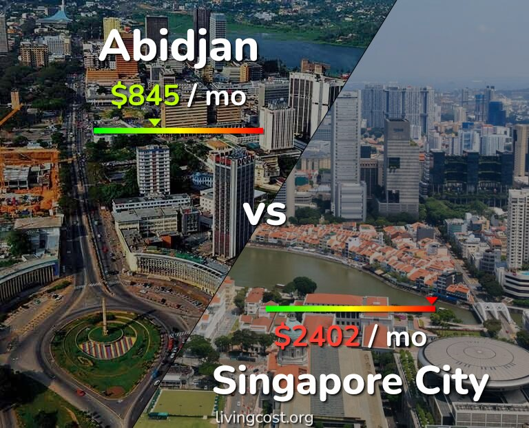 Cost of living in Abidjan vs Singapore infographic